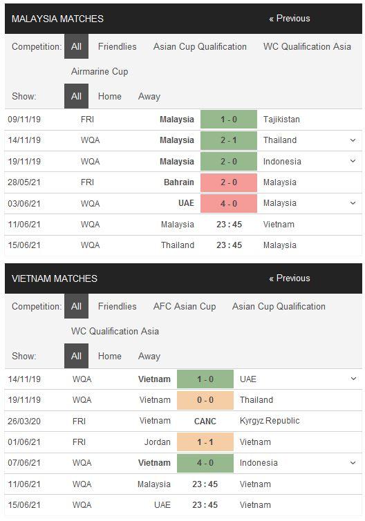 Phong độ gần đây Malaysia vs Việt Nam