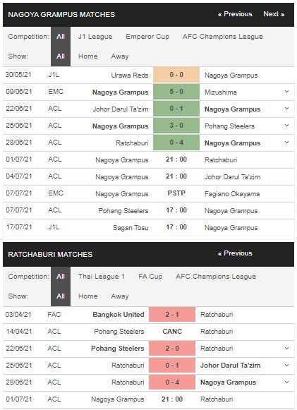 Phong độ Nagoya vs Ratchaburi