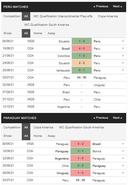 Phong độ Peru vs Paraguay