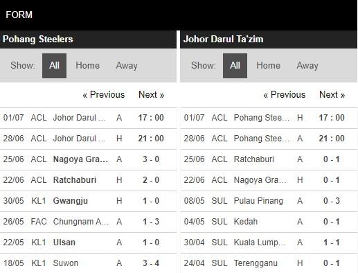 Phong độ Pohang Steelers vs Johor