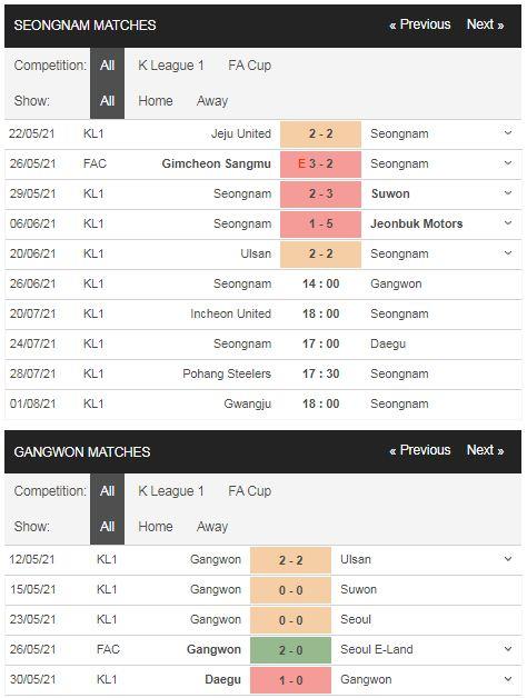 Phong độ Seongnam vs Gangwon
