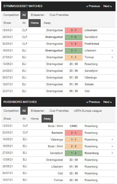 Phong độ Stromsgodset vs Rosenborg
