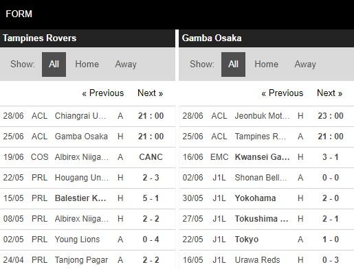 Phong độ Tampines Rovers vs Gamba Osaka