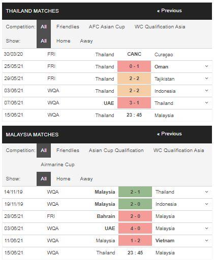 Phong độ Thái Lan vs Malaysia