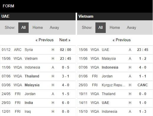 Phong độ UAE vs Việt Nam