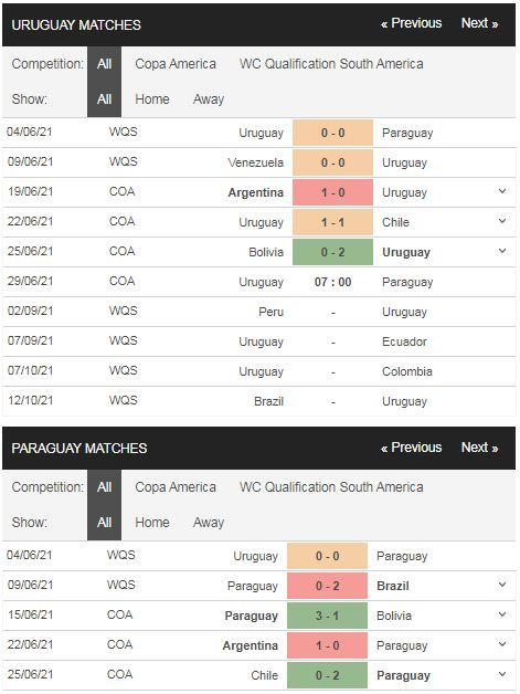 Phong độ Uruguay vs Paraguay