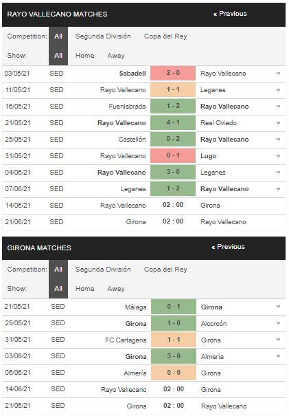 Phong độ Vallecano vs Girona