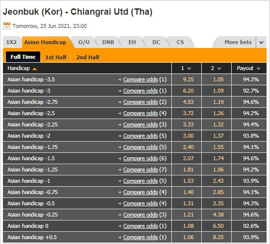 Soi kèo Jeonbuk Motors vs Chiangrai - 23h00 ngày 25/6, Cúp C1 Châu Á