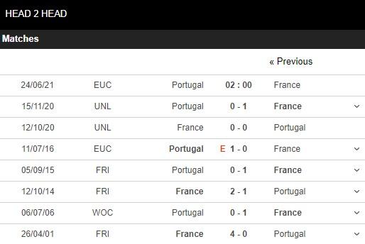 Lịch sử đối đầu Bồ Đào Nha vs Pháp