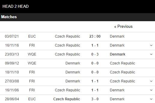 Lịch sử đối đầu Séc vs Đan Mạch