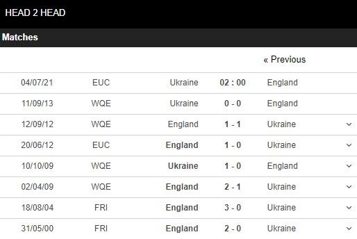 Lịch sử đối đầu Ukraine vs Anh