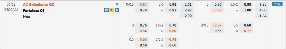 Tỷ lệ kèo Atletico Goianiense vs Fortaleza