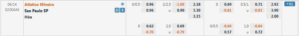 Tỷ lệ kèo Atletico Mineiro vs Sao Paulo