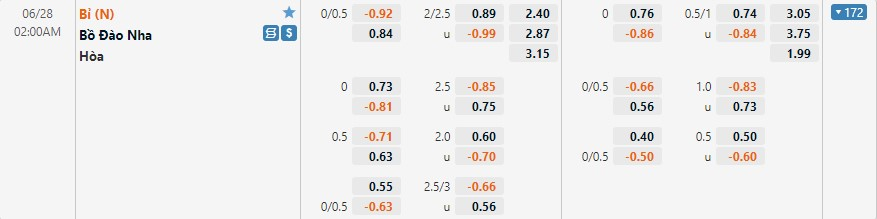 Tỷ lệ kèo Bỉ vs Bồ Đào Nha