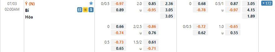 Tỷ lệ kèo Bỉ vs Ý