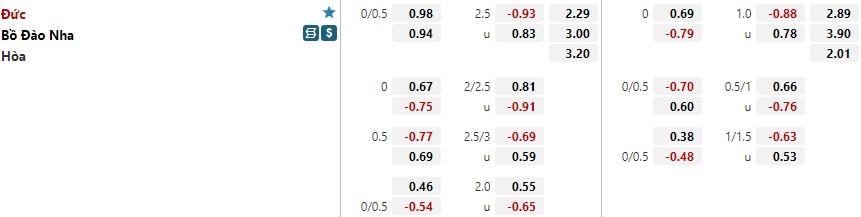 Tỷ lệ kèo Bồ Đào Nha vs Đức