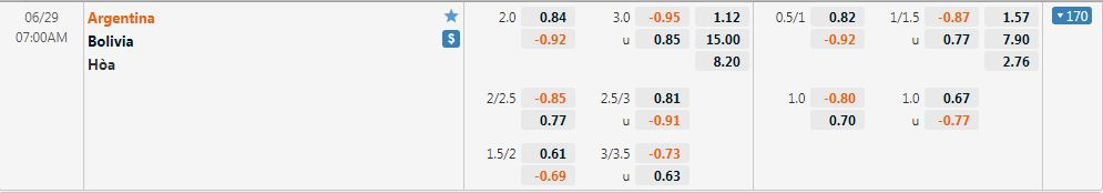 Tỷ lệ kèo Bolivia vs Argentina