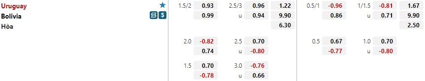 Tỷ lệ kèo Bolivia vs Uruguay
