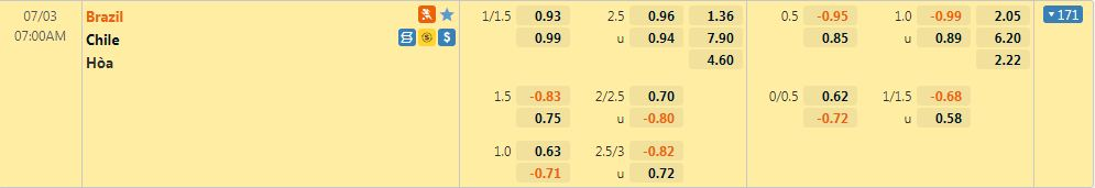 Tỷ lệ kèo Brazil vs Chile
