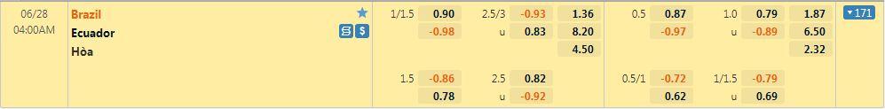 Tỷ lệ kèo Brazil vs Ecuador