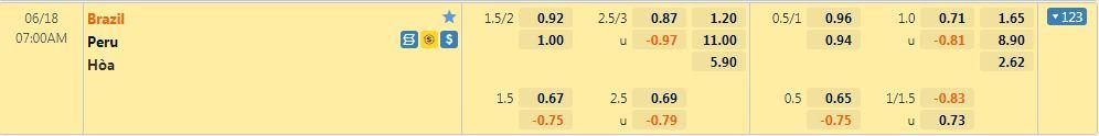 Tỷ lệ kèo Brazil vs Peru