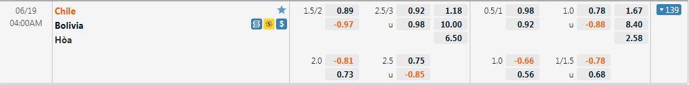 Tỷ lệ kèo Chile vs Bolivia