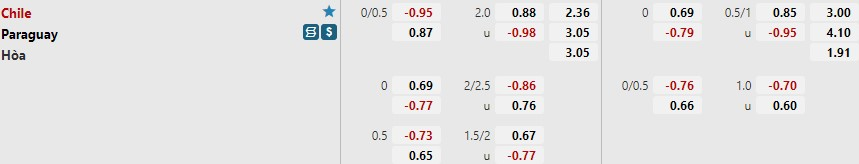 Tỷ lệ kèo Chile vs Paraguay