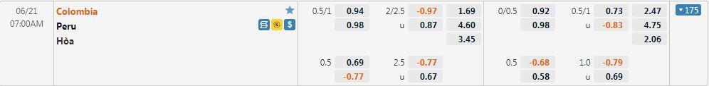 Tỷ lệ kèo Colombia vs Peru