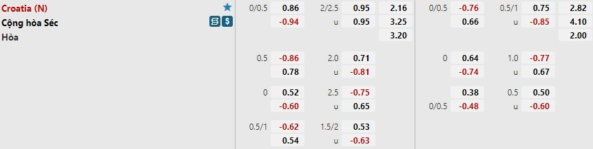 Tỷ lệ kèo Croatia vs Séc