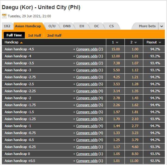 Tỷ lệ kèo Daegu vs United City
