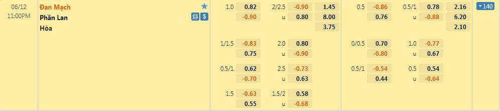 Tỷ lệ kèo Đan Mạch vs Phần Lan