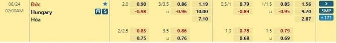 Tỷ lệ kèo Đức vs Hungary