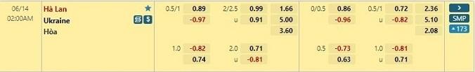 Tỷ lệ kèo Hà Lan vs Ukraine