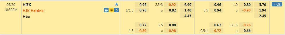 Tỷ lệ kèo HIFK vs Helsinki