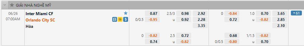 Tỷ lệ kèo Inter Miami vs Orlando City