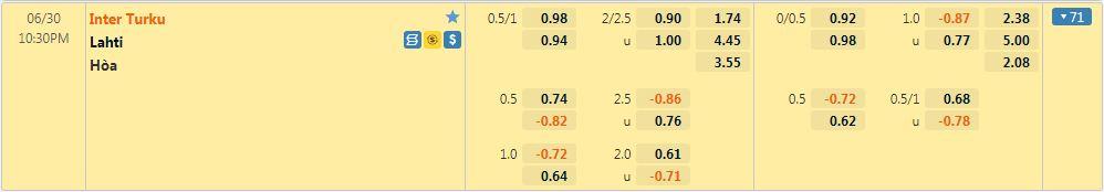 Tỷ lệ kèo Inter Turku vs Lahti