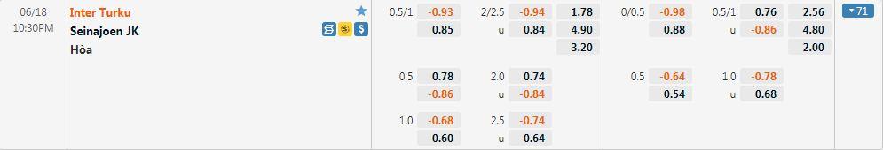 Tỷ lệ kèo Inter Turku vs Seinajoki