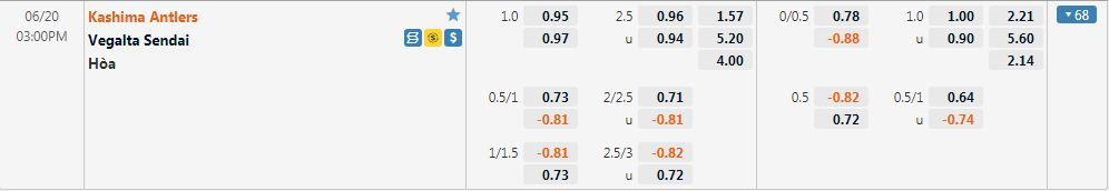 Tỷ lệ kèo Kashima Antlers vs Vegalta Sendai
