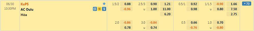 Tỷ lệ kèo KuPS vs AC Oulu