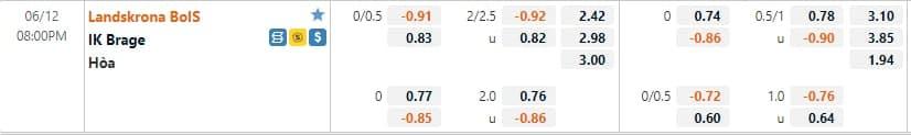 Tỷ lệ kèo Landskrona vs Brage