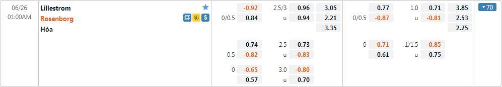 Tỷ lệ kèo Lillestrom vs Rosenborg