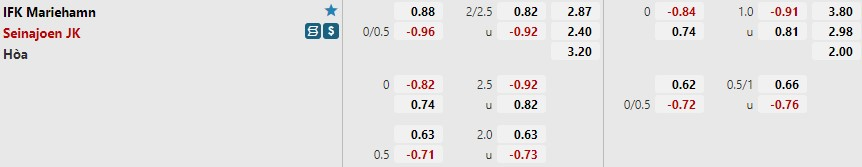 Tỷ lệ kèo Mariehamn vs SJK