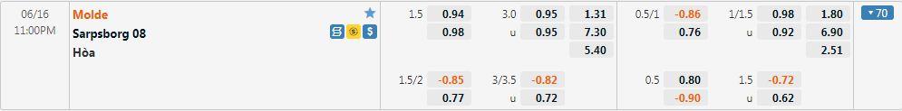 Tỷ lệ kèo Molde vs Sarpsborg