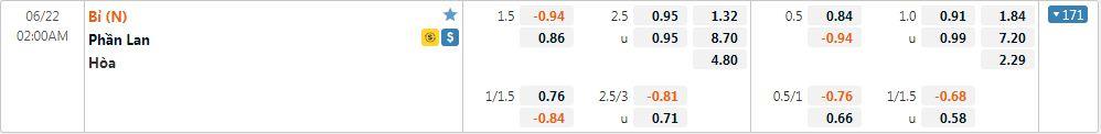 Tỷ lệ kèo Phần Lan vs Bỉ