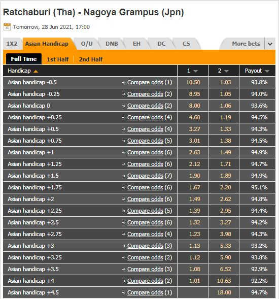 Tỷ lệ kèo Ratchaburi vs Nagoya Grampus