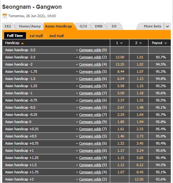 Tỷ lệ kèo Seongnam vs Gangwon