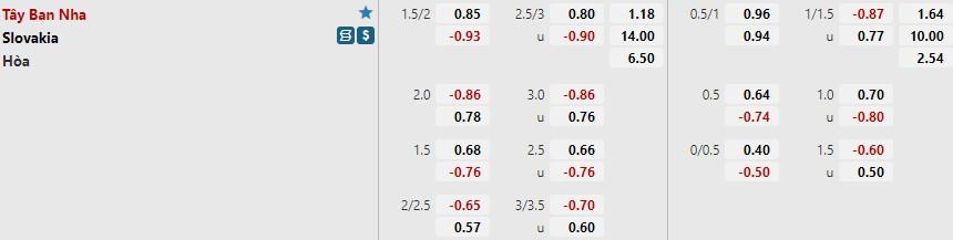 Tỷ lệ kèo Slovakia vs Tây Ban Nha