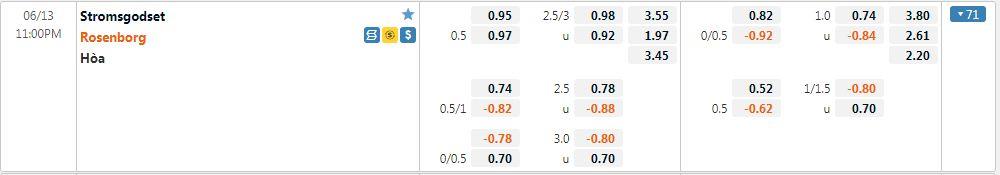 Tỷ lệ kèo Stromsgodset vs Rosenborg