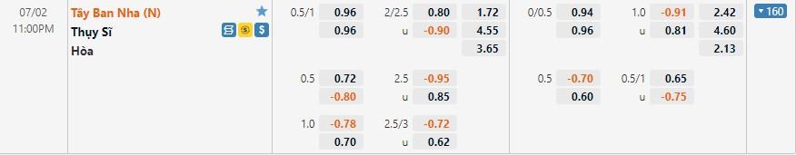 Tỷ lệ kèo Thụy Sĩ vs Tây Ban Nha