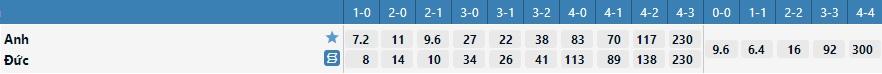 Tỷ lệ kèo tỷ số Anh vs Đức